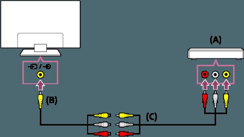 Ha analóg hosszabbító kábelt használ 335cdd3e75